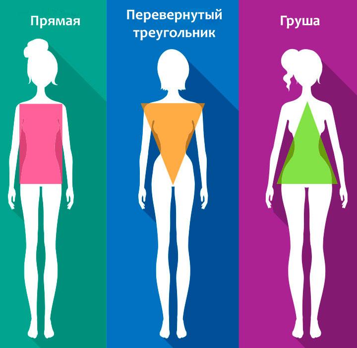 Типы фигур и как определить свой тип