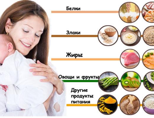 Правильное питание после родов и 20 продуктов обязательных к употреблению молодым мамам