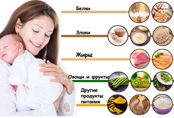 Разрешенные продукты после родов